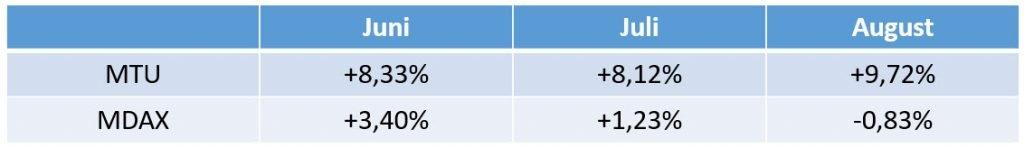 TransparentShare - MTU Tabelle