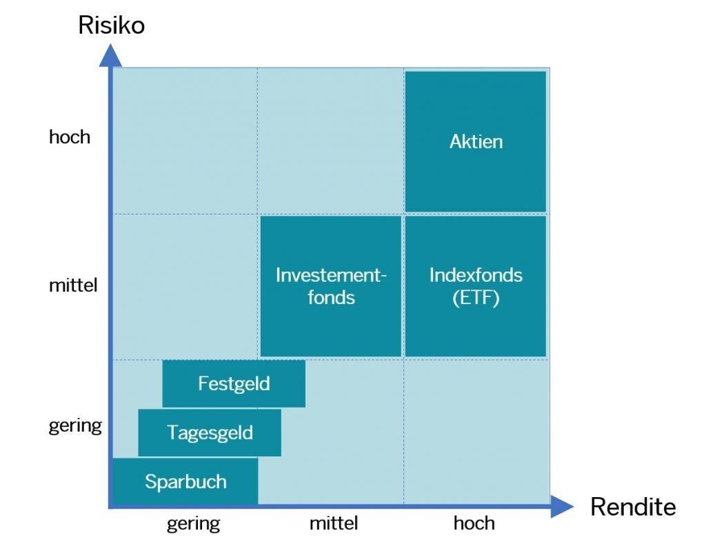 TransparentShare - Rendite Risiko