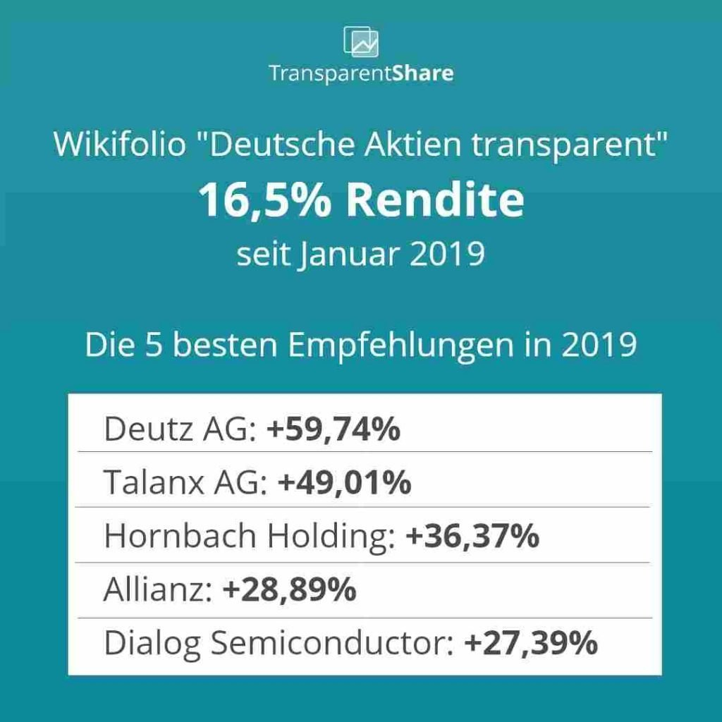 TransparentShare - Rendite 2019