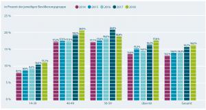 TransparentShare - In aktien investieren